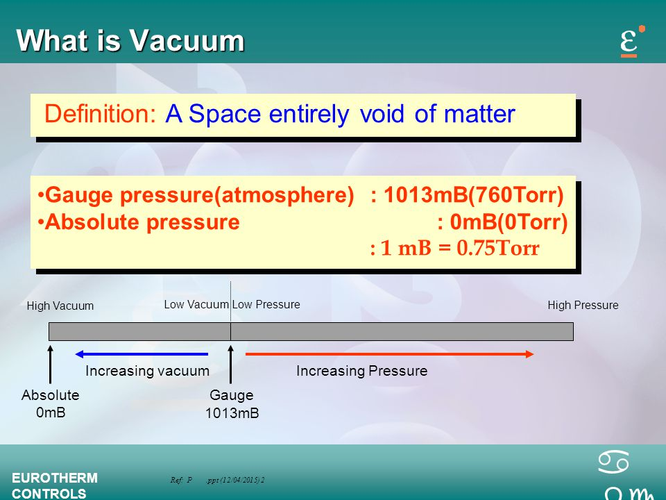 What is Vacuum Definition: A Space entirely void of matter