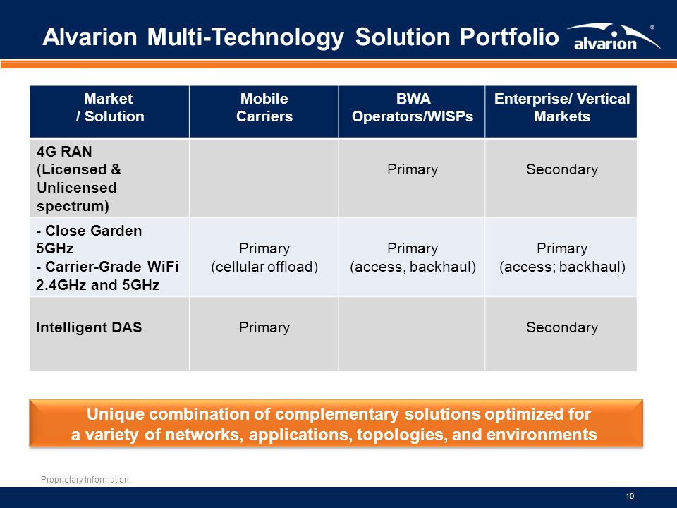 Alvarion Multi-Technology Solution Portfolio