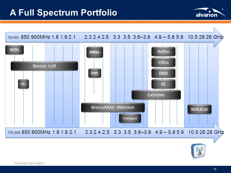 A Full Spectrum Portfolio