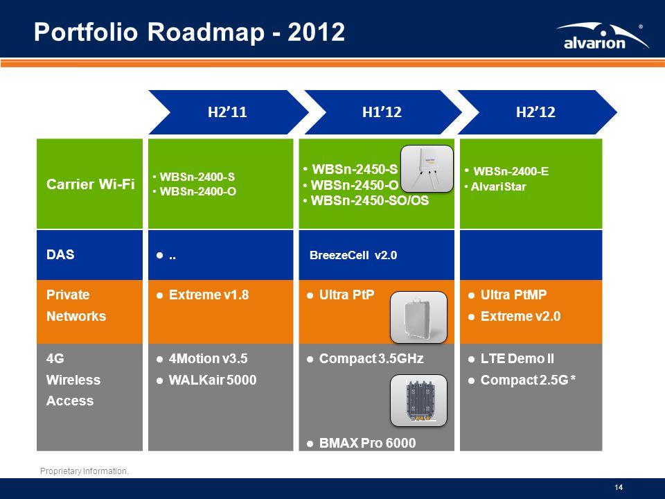 Portfolio Roadmap - 2012 H2'11 H1'12 H2'12 WBSn-2400-E WBSn-2450-S