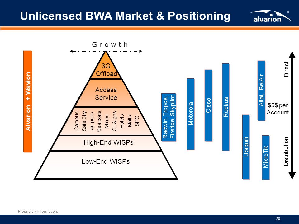 Unlicensed BWA Market & Positioning