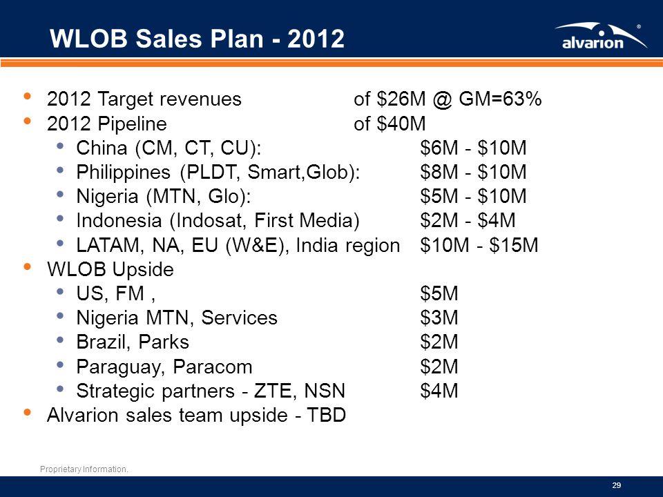 WLOB Sales Plan - 2012 2012 Target revenues of $26M @ GM=63%