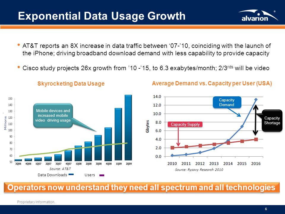 Exponential Data Usage Growth