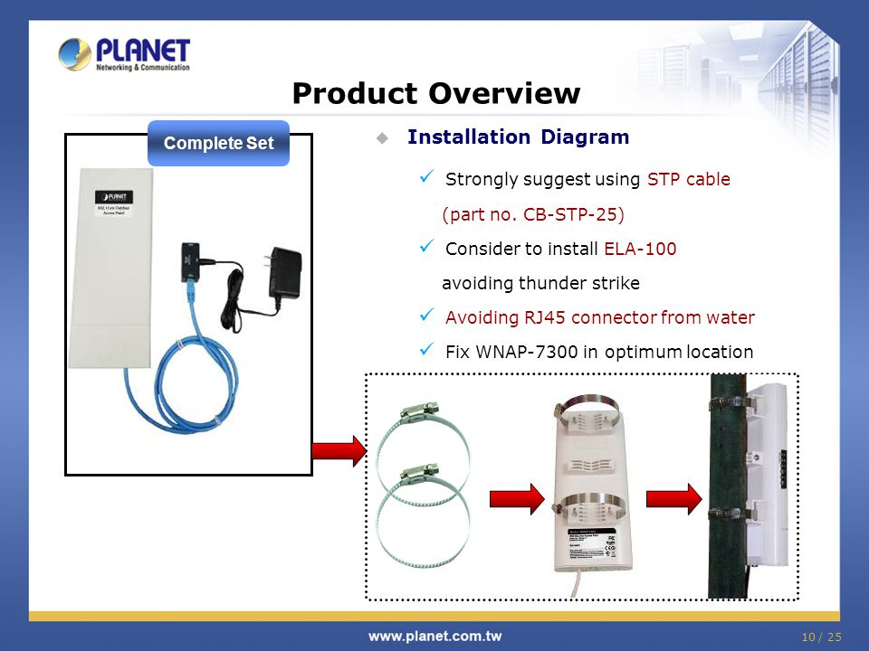 Product Overview Installation Diagram Complete Set
