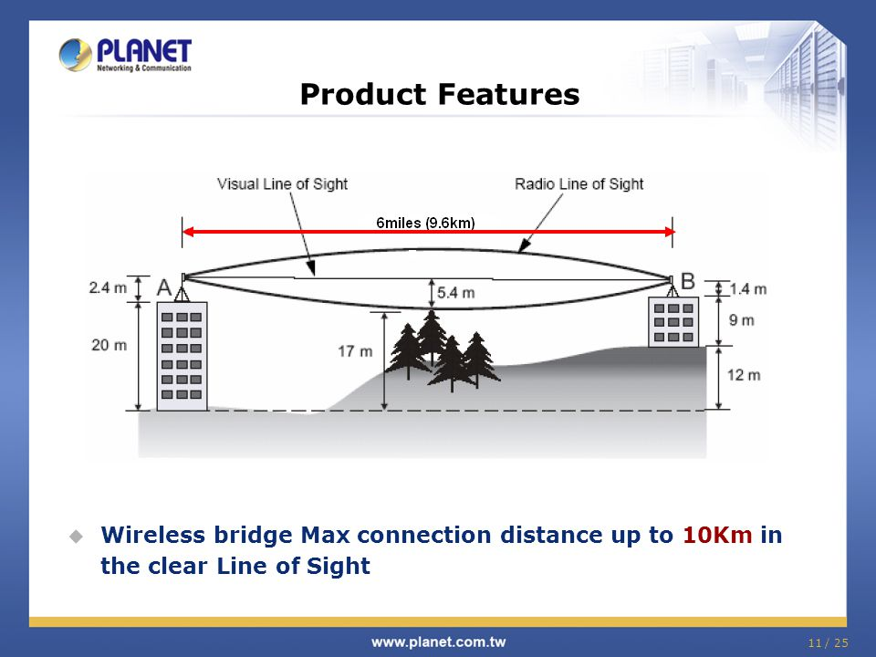 Product Features Wireless bridge Max connection distance up to 10Km in the clear Line of Sight