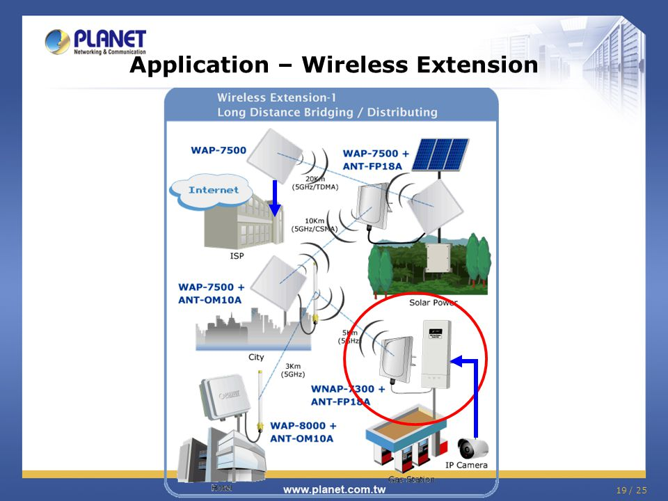 Application – Wireless Extension