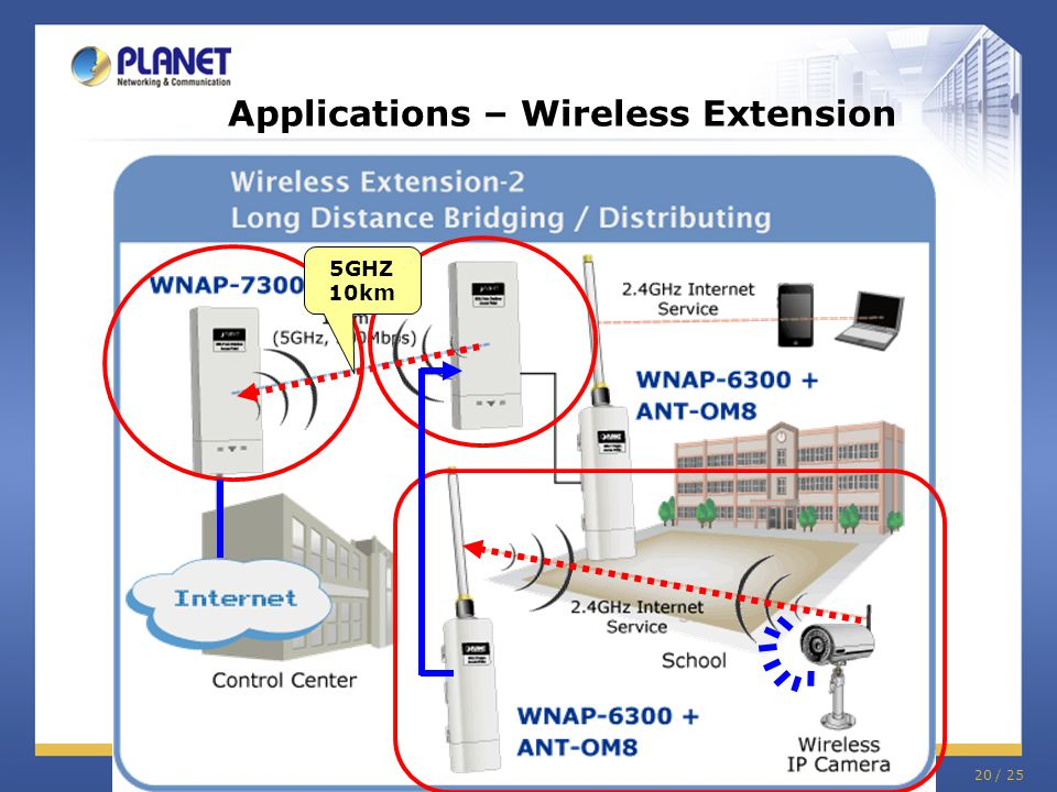 Applications – Wireless Extension