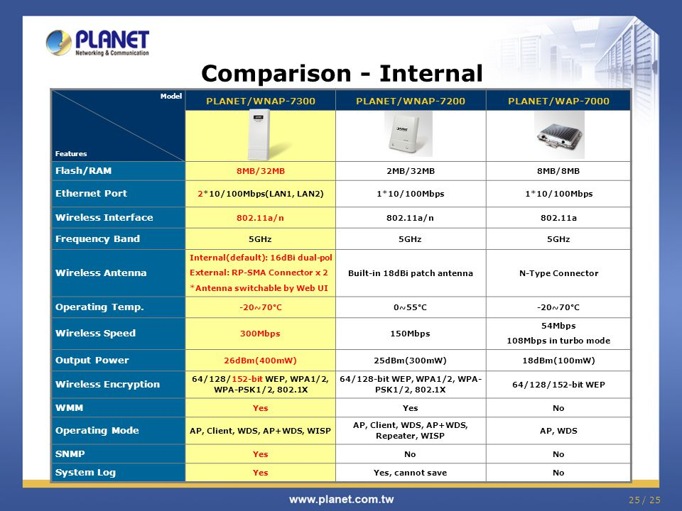Comparison - Internal PLANET/WNAP-7300 PLANET/WNAP-7200