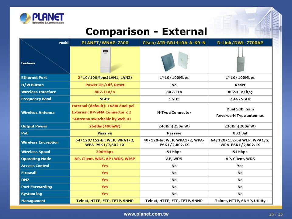Comparison - External PLANET/WNAP-7300 Cisco/AIR-BR1410A-A-K9-N