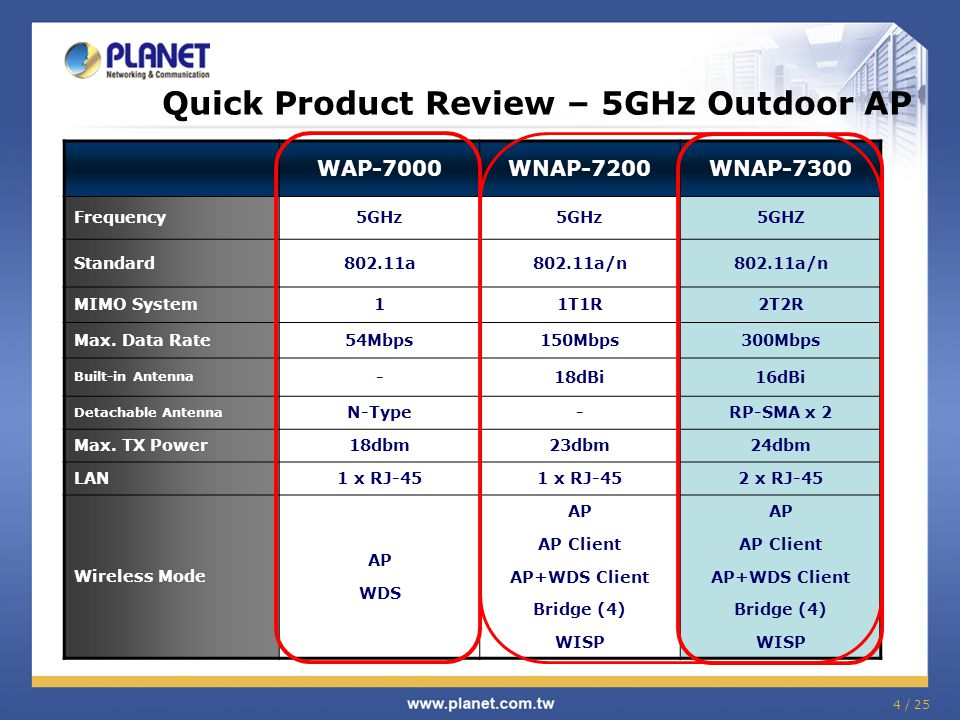 Quick Product Review – 5GHz Outdoor AP