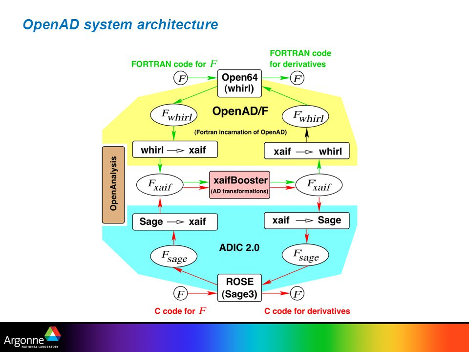 OpenAD system architecture