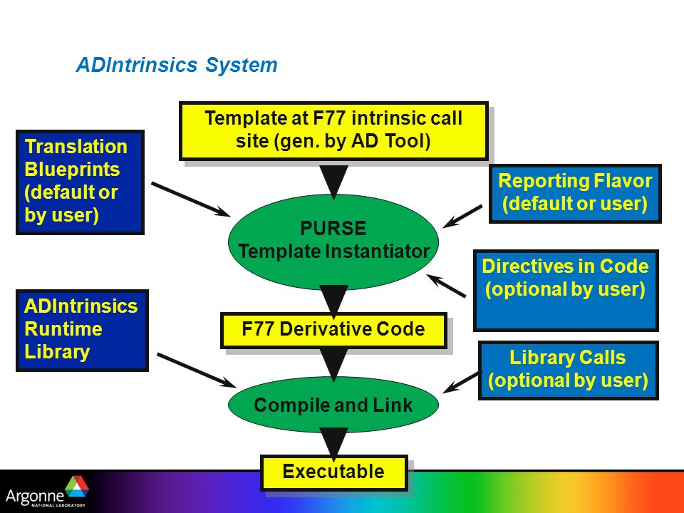 Template at F77 intrinsic call site (gen. by AD Tool)