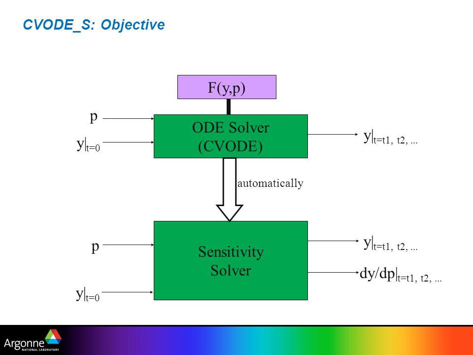 F(y,p) p ODE Solver y|t=t1, t2, ... (CVODE) y|t=0 Sensitivity