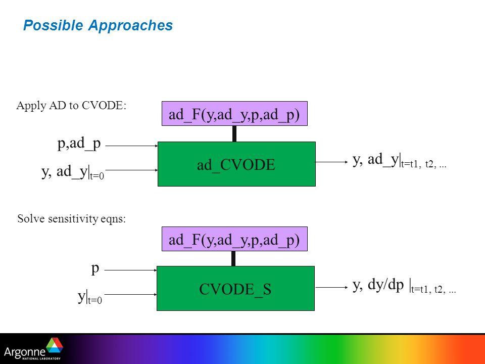 ad_F(y,ad_y,p,ad_p) p,ad_p ad_CVODE y, ad_y|t=t1, t2, ... y, ad_y|t=0