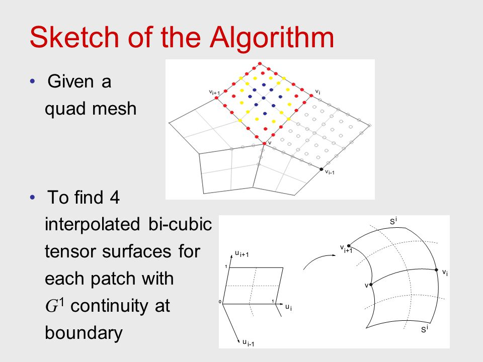 Sketch of the Algorithm