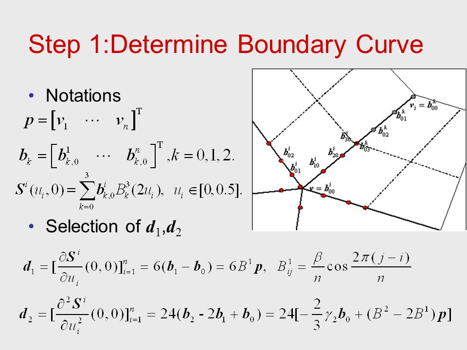 Step 1:Determine Boundary Curve