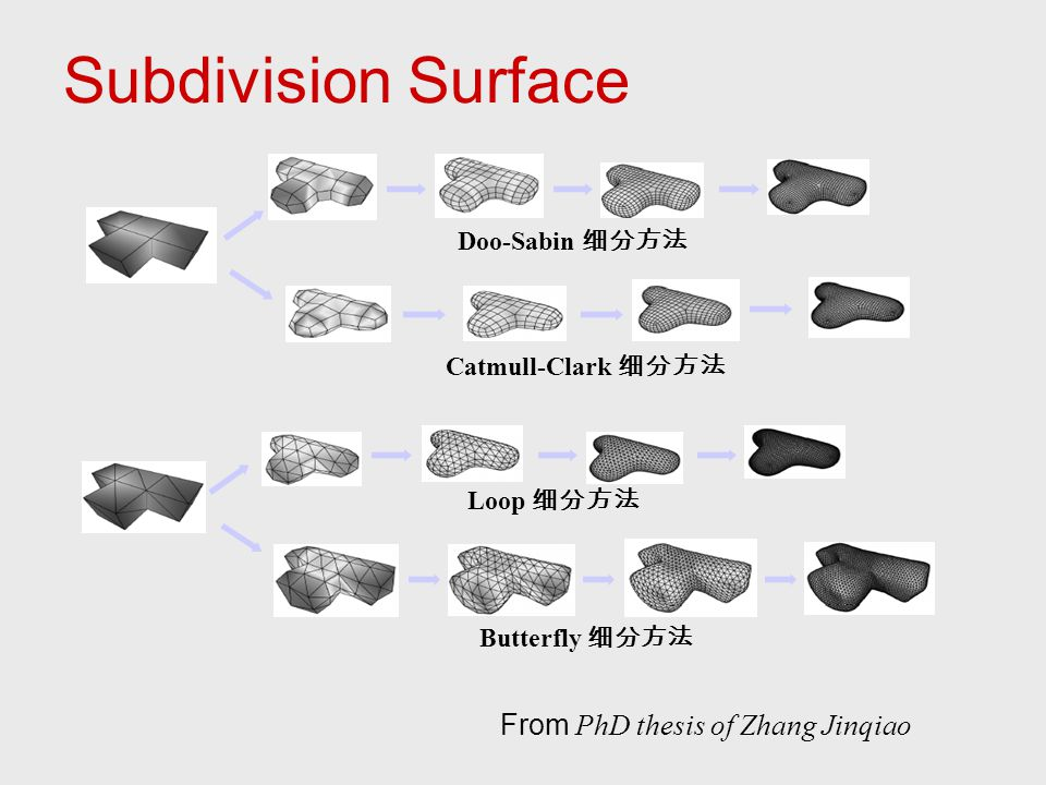 Subdivision Surface From PhD thesis of Zhang Jinqiao Doo-Sabin 细分方法