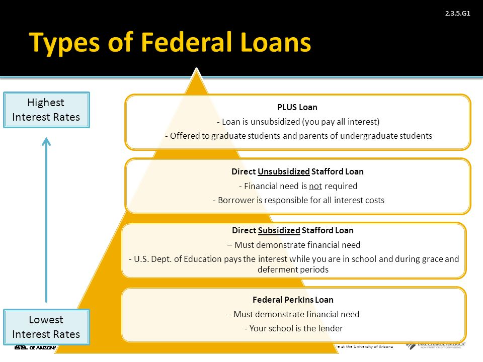 Direct Unsubsidized Stafford Loan Direct Subsidized Stafford Loan