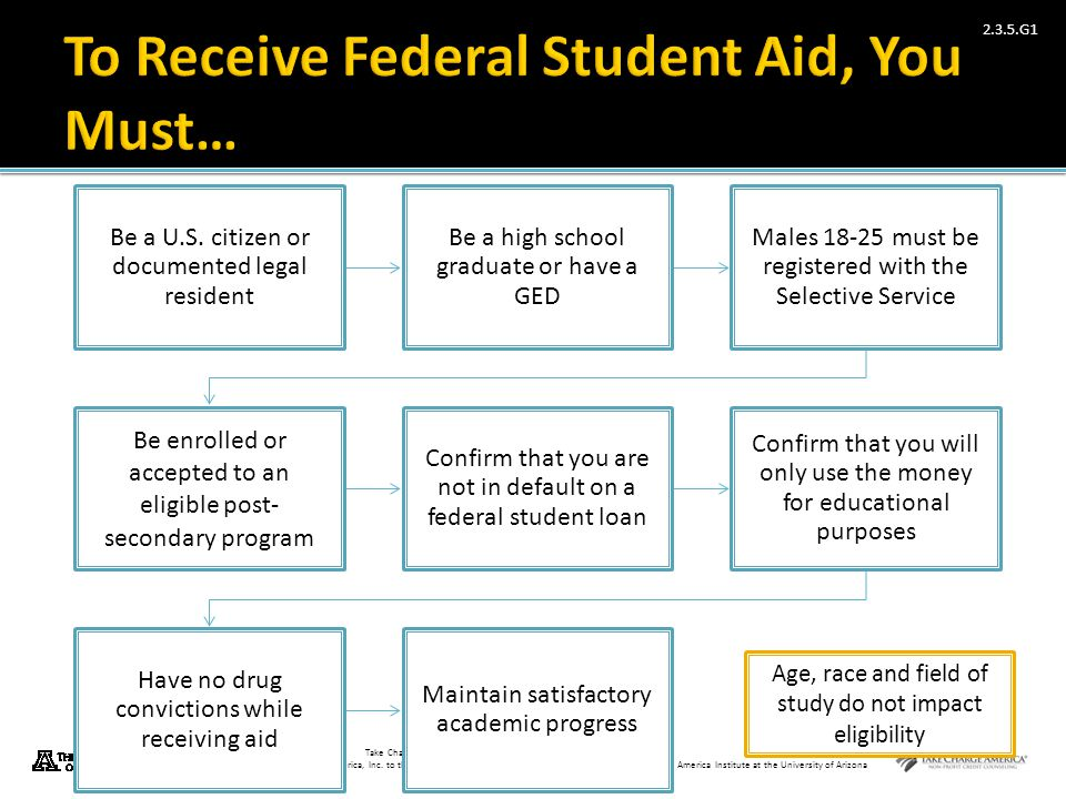 To Receive Federal Student Aid, You Must…
