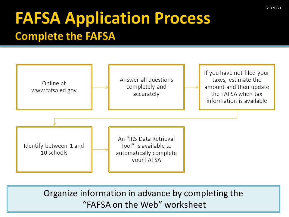 FAFSA Application Process Complete the FAFSA