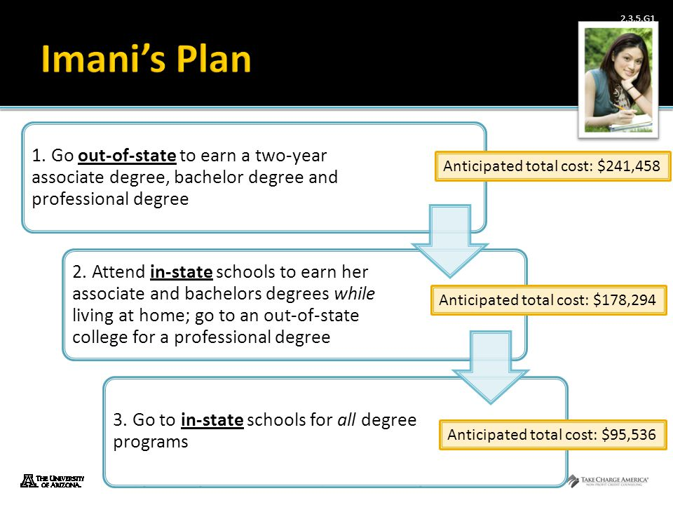 Imani's Plan 1. Go out-of-state to earn a two-year associate degree, bachelor degree and professional degree.