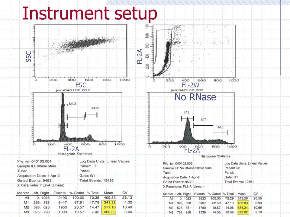 Instrument setup SSC FL-2A FSC FL-2W No RNase M1 M2 M3 FL-2A FL-2A