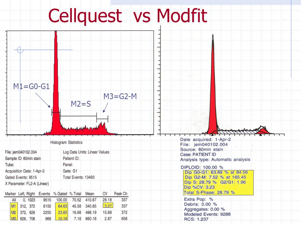 Cellquest vs Modfit M1=G0-G1 M3=G2-M M2=S