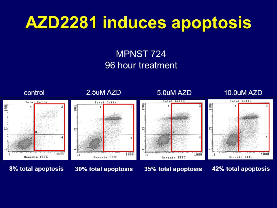 AZD2281 induces apoptosis MPNST 724 96 hour treatment control