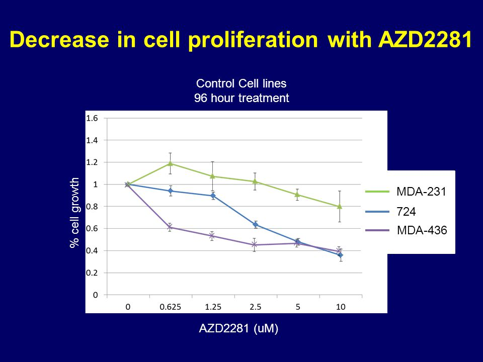 Decrease in cell proliferation with AZD2281