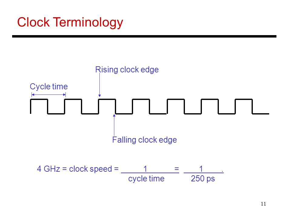 Clock Terminology Rising clock edge Cycle time Falling clock edge