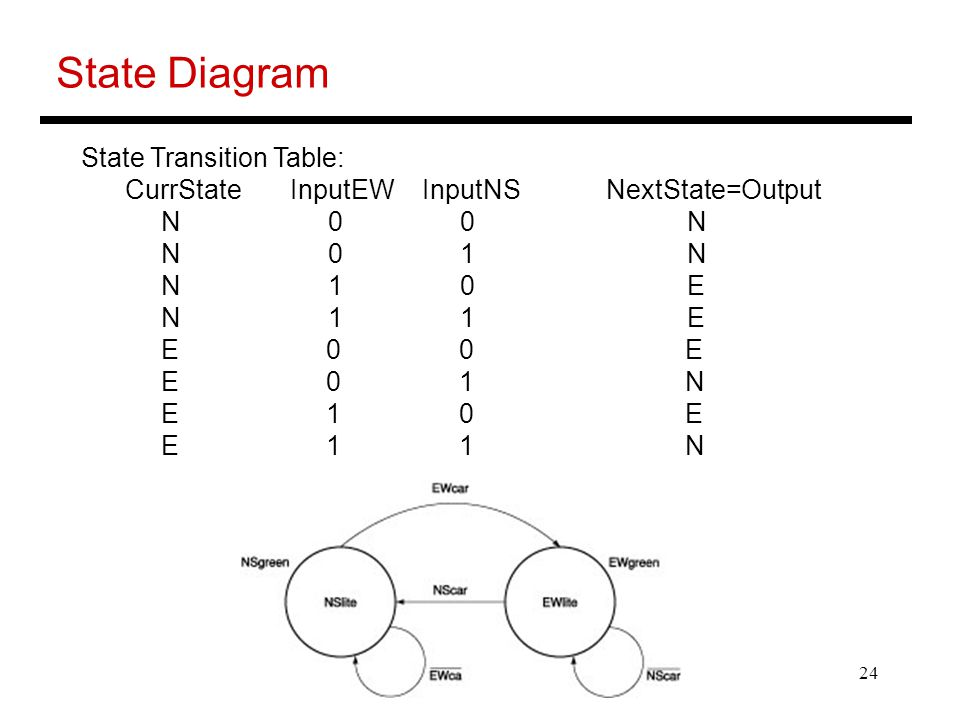 State Diagram State Transition Table: