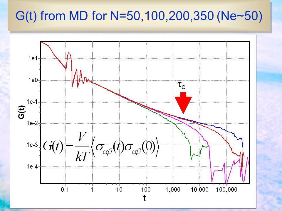 G(t) from MD for N=50,100,200,350 (Ne~50)