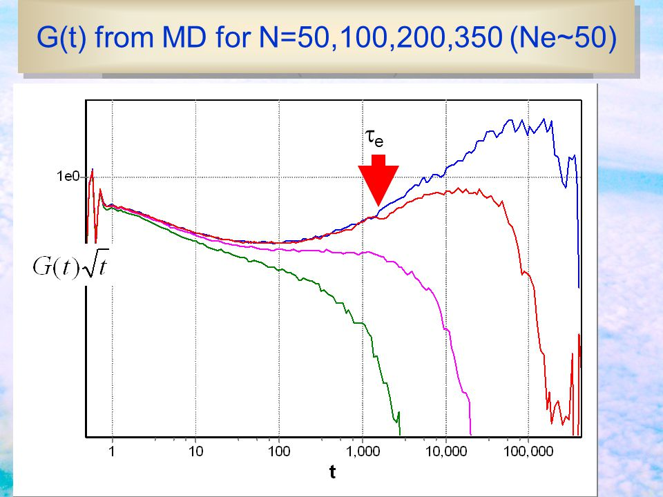 G(t) from MD for N=50,100,200,350 (Ne~70)