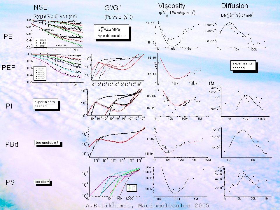 A.E.Likhtman, Macromolecules 2005