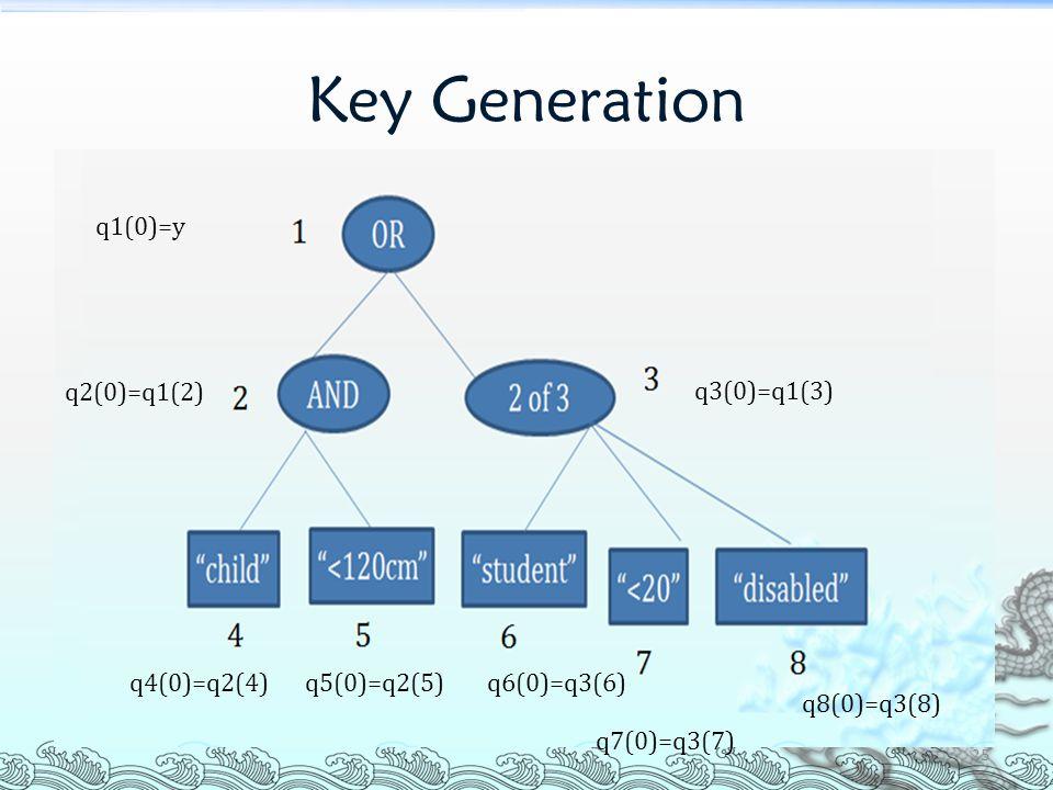 Key Generation q1(0)=y q2(0)=q1(2) q3(0)=q1(3) q4(0)=q2(4) q5(0)=q2(5)