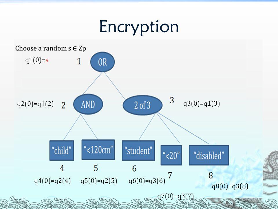 Encryption q1(0)=s q2(0)=q1(2) q3(0)=q1(3) q4(0)=q2(4) q5(0)=q2(5)