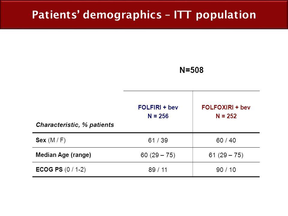 Patients' demographics – ITT population