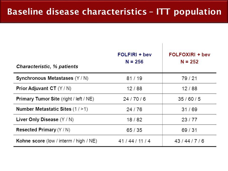 Baseline disease characteristics – ITT population
