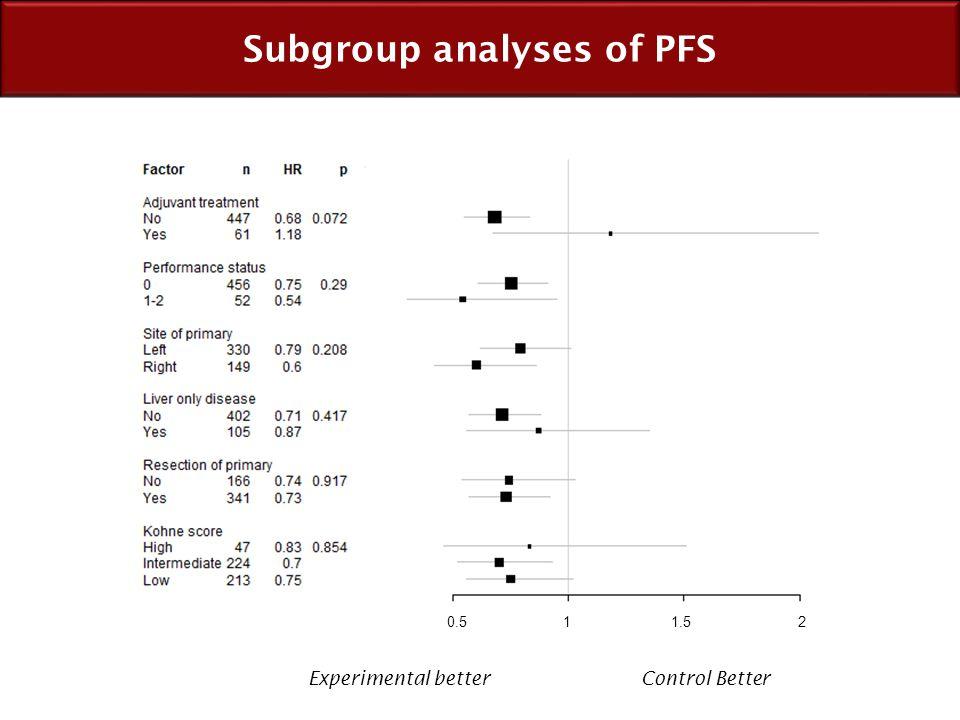 Subgroup analyses of PFS