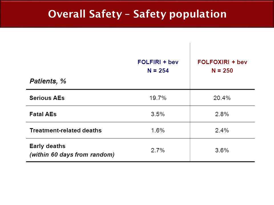 Overall Safety – Safety population