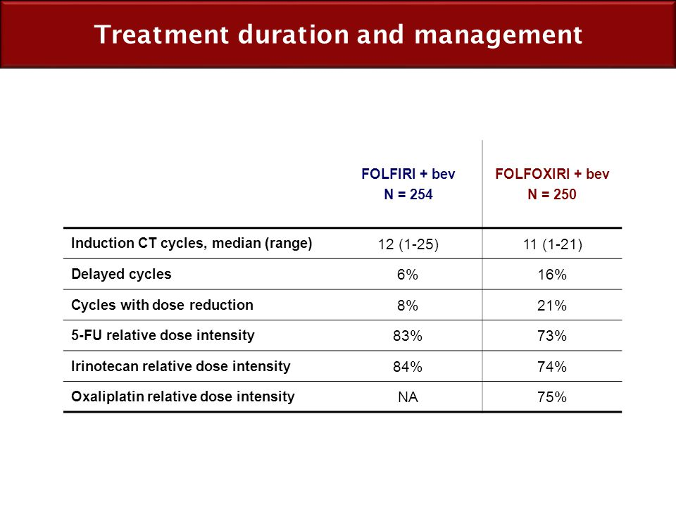 Treatment duration and management