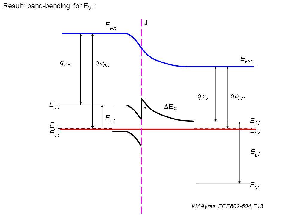Result: band-bending for EV1: