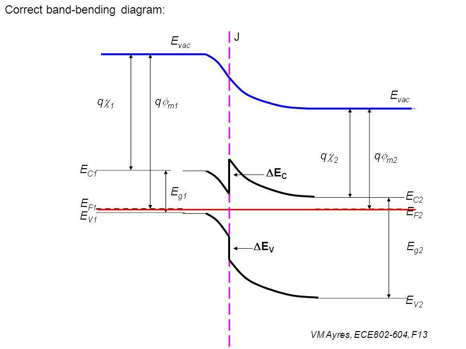 Correct band-bending diagram: