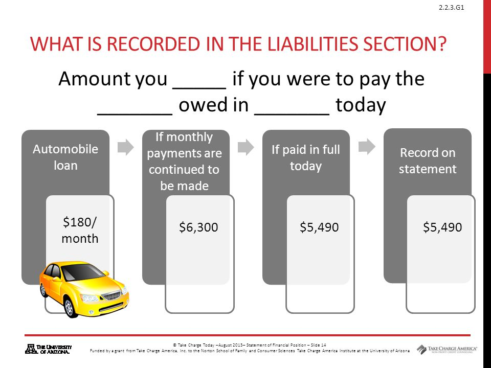 What is recorded in the Liabilities Section