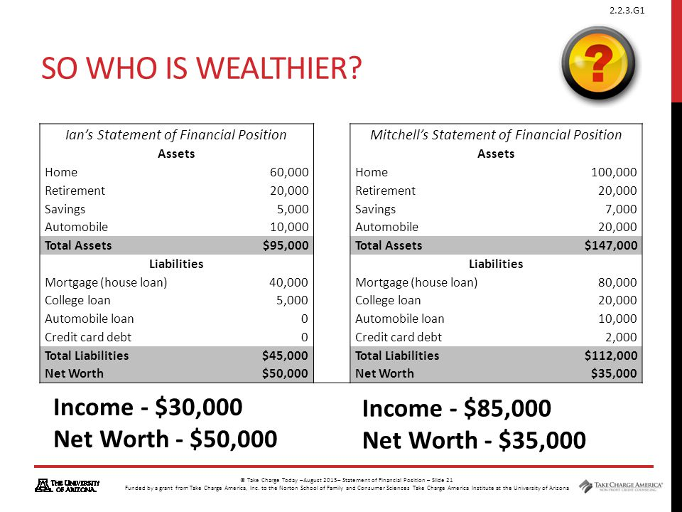 So who is wealthier Income - $30,000 Income - $85,000
