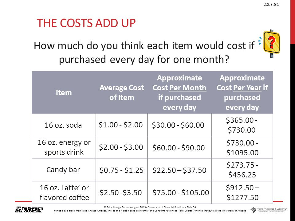 The Costs Add Up How much do you think each item would cost if purchased every day for one month Item.