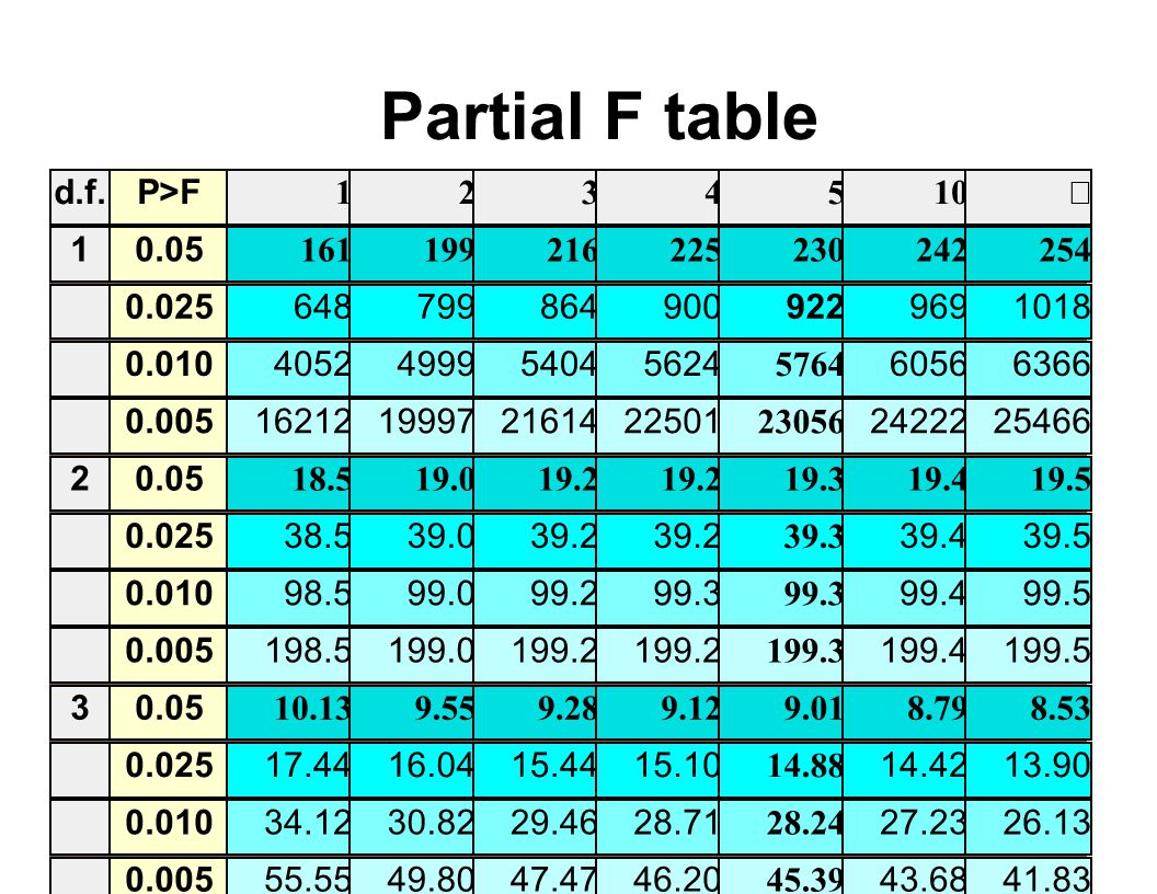 Partial F table d.f. P>F 1 2 3 4 5 10 ¥ 1 0.05 161 199 216 225 230