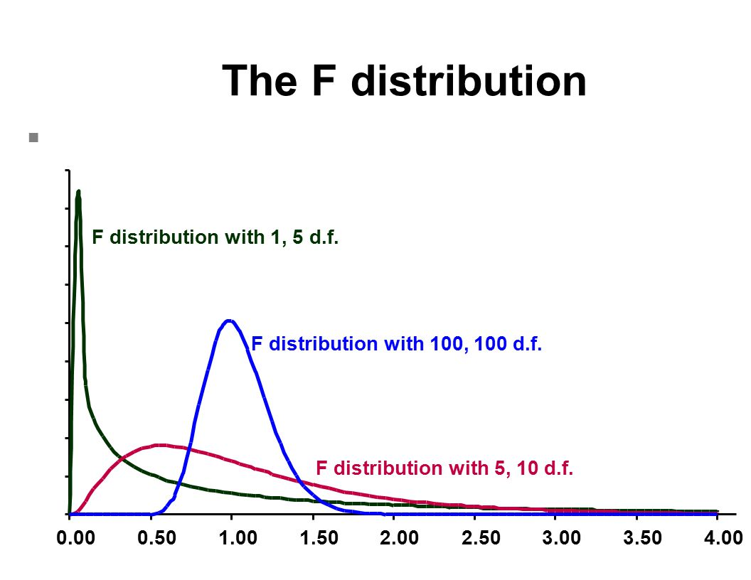 The F distribution F distribution with 1, 5 d.f.