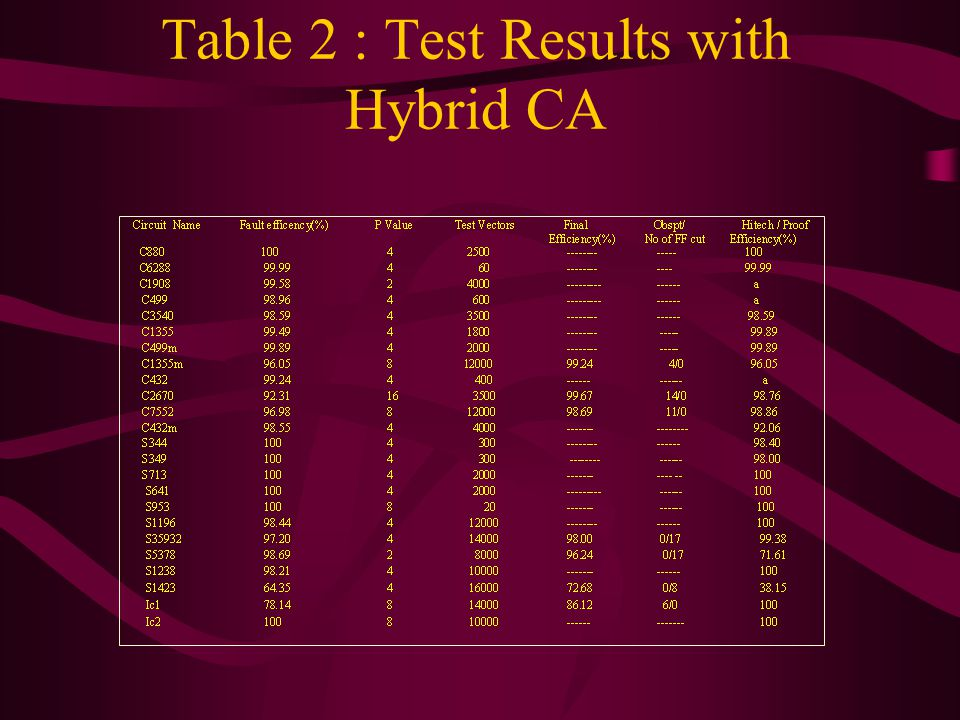 Table 2 : Test Results with Hybrid CA