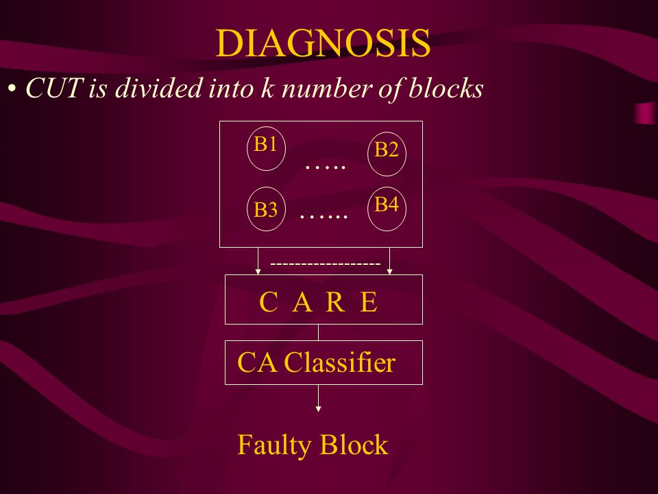DIAGNOSIS CUT is divided into k number of blocks ….. …... C A R E